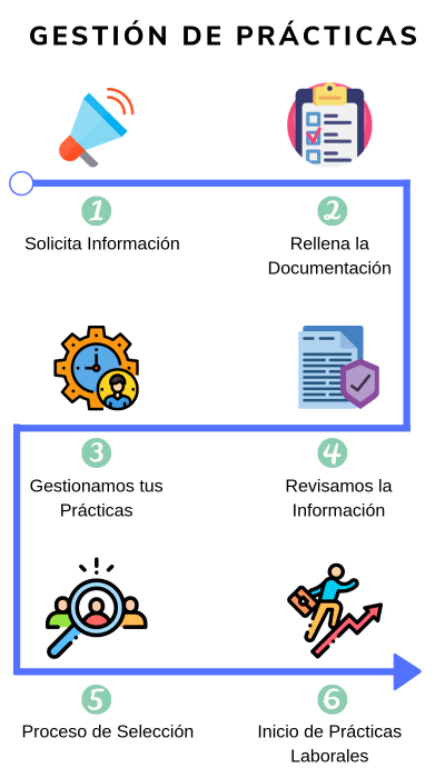 Como gestionamos las prácticas en 6 pasos